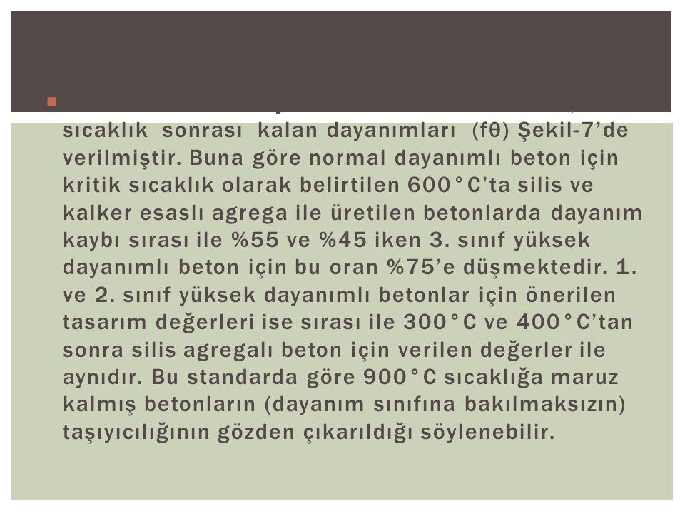 Beton sınıflarının yüksek sıcaklık etkisinde, sıcaklık sonrası kalan dayanımları (fθ) Şekil-7'de verilmiştir.