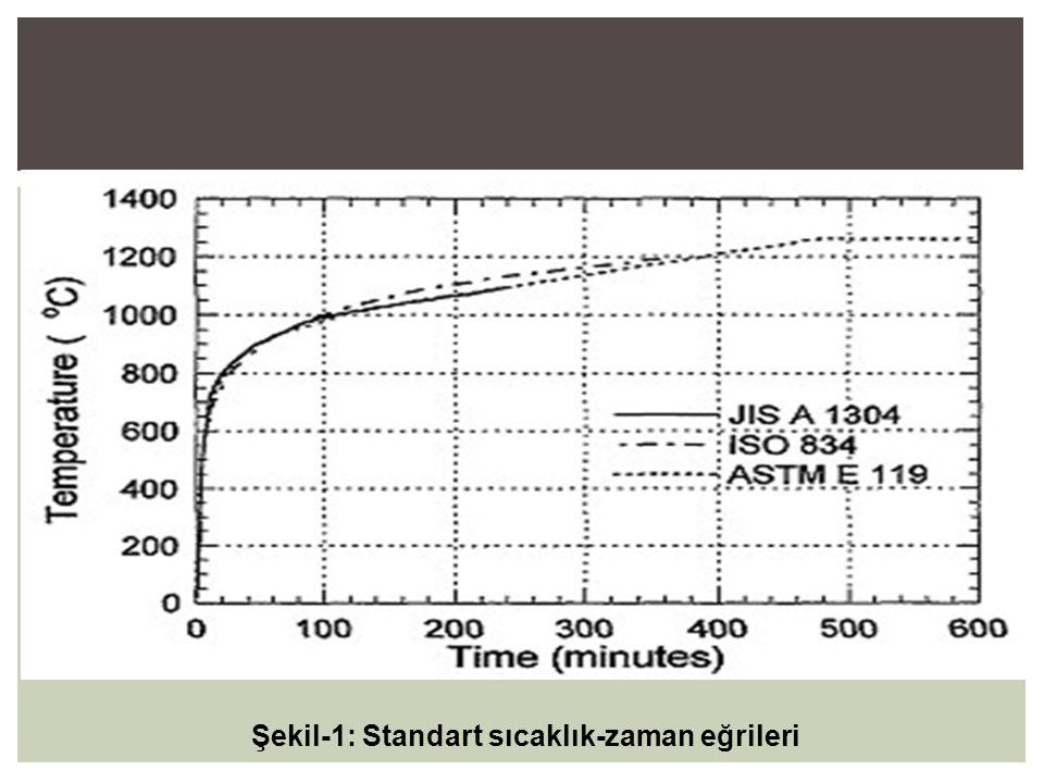 Şekil-1: Standart sıcaklık-zaman eğrileri