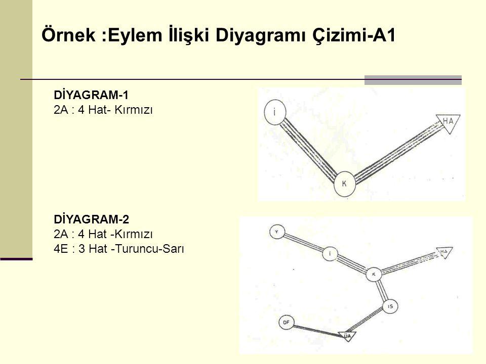 Örnek :Eylem İlişki Diyagramı Çizimi-A1