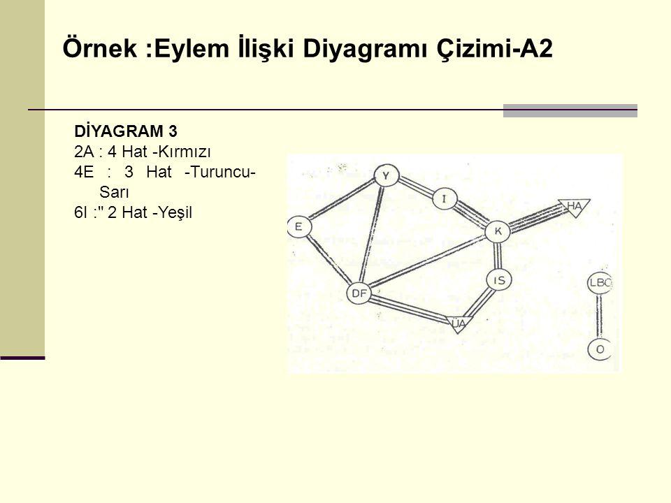 Örnek :Eylem İlişki Diyagramı Çizimi-A2