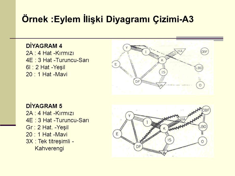 Örnek :Eylem İlişki Diyagramı Çizimi-A3