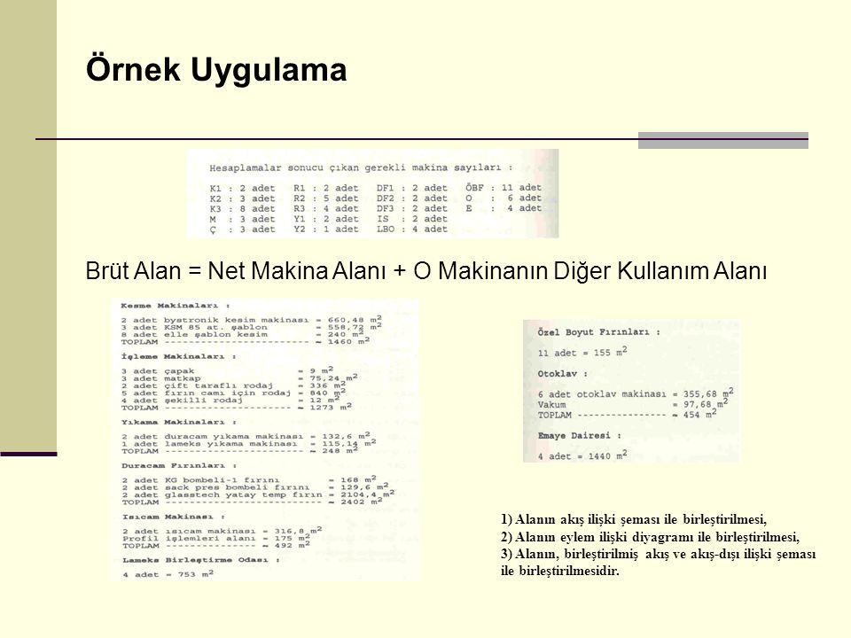 Örnek Uygulama Brüt Alan = Net Makina Alanı + O Makinanın Diğer Kullanım Alanı. 1) Alanın akış ilişki şeması ile birleştirilmesi,