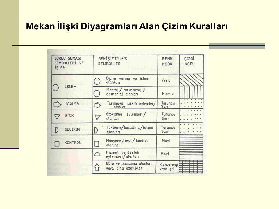 Mekan İlişki Diyagramları Alan Çizim Kuralları