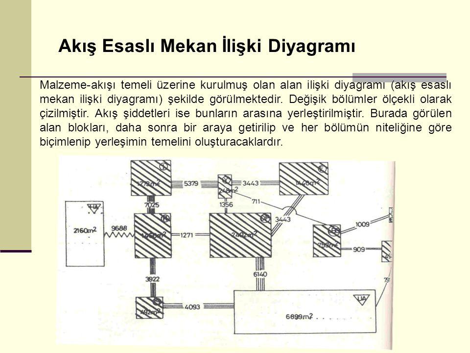 Akış Esaslı Mekan İlişki Diyagramı