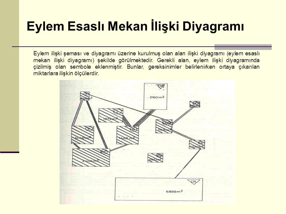 Eylem Esaslı Mekan İlişki Diyagramı