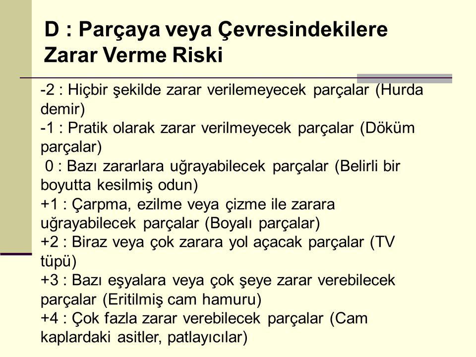 D : Parçaya veya Çevresindekilere Zarar Verme Riski