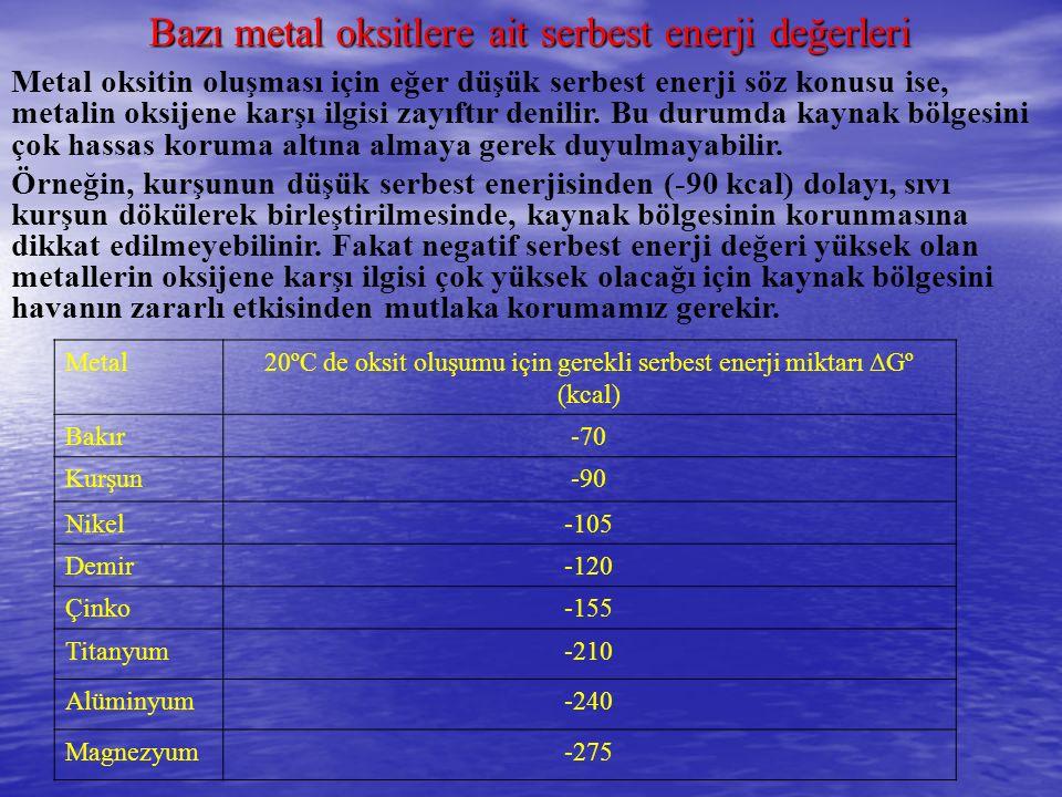20ºC de oksit oluşumu için gerekli serbest enerji miktarı ∆Gº (kcal)
