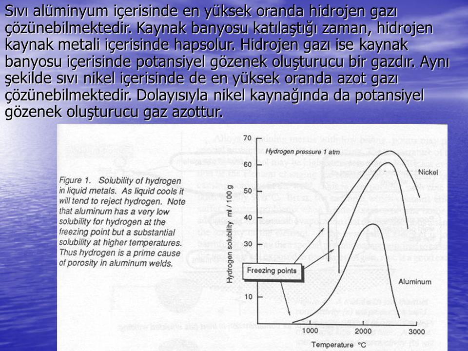 Sıvı alüminyum içerisinde en yüksek oranda hidrojen gazı çözünebilmektedir.