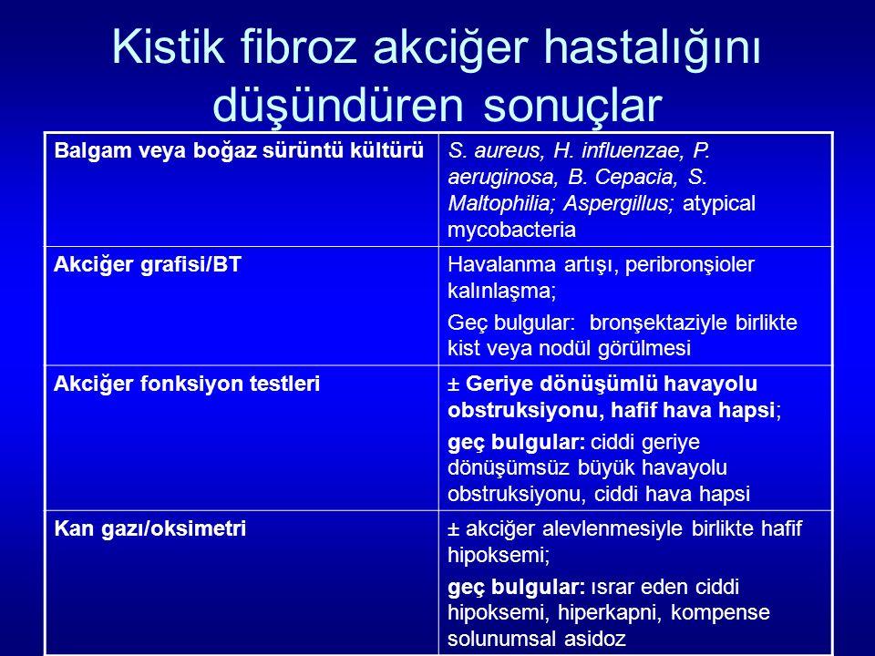 Kistik fibroz akciğer hastalığını düşündüren sonuçlar