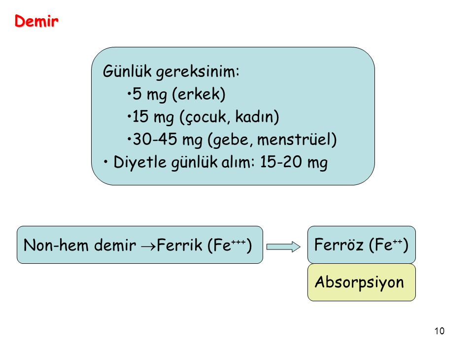 Demir Günlük gereksinim: 5 mg (erkek) 15 mg (çocuk, kadın) 30-45 mg (gebe, menstrüel) Diyetle günlük alım: 15-20 mg.