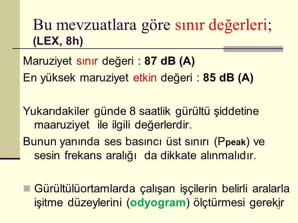 Bu mevzuatlara göre sınır değerleri; (LEX, 8h)