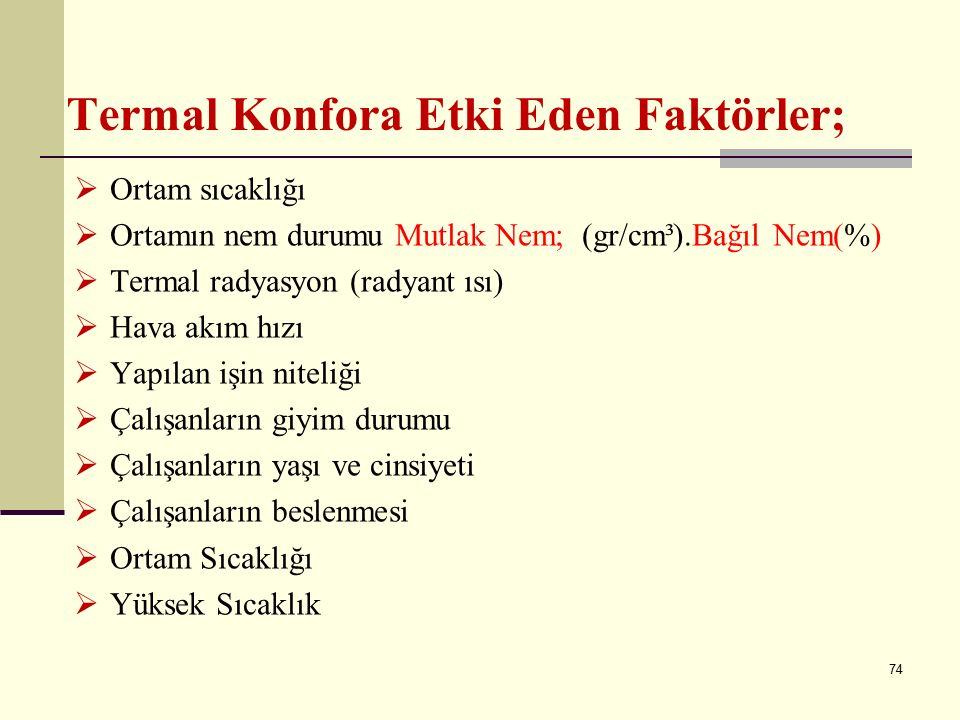 Termal Konfora Etki Eden Faktörler;