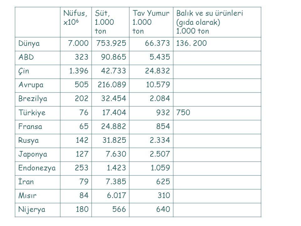 Nüfus, x106. Süt, 1.000 ton. Tav Yumur. 1.000 tonta. Balık ve su ürünleri (gıda olarak) Dünya.