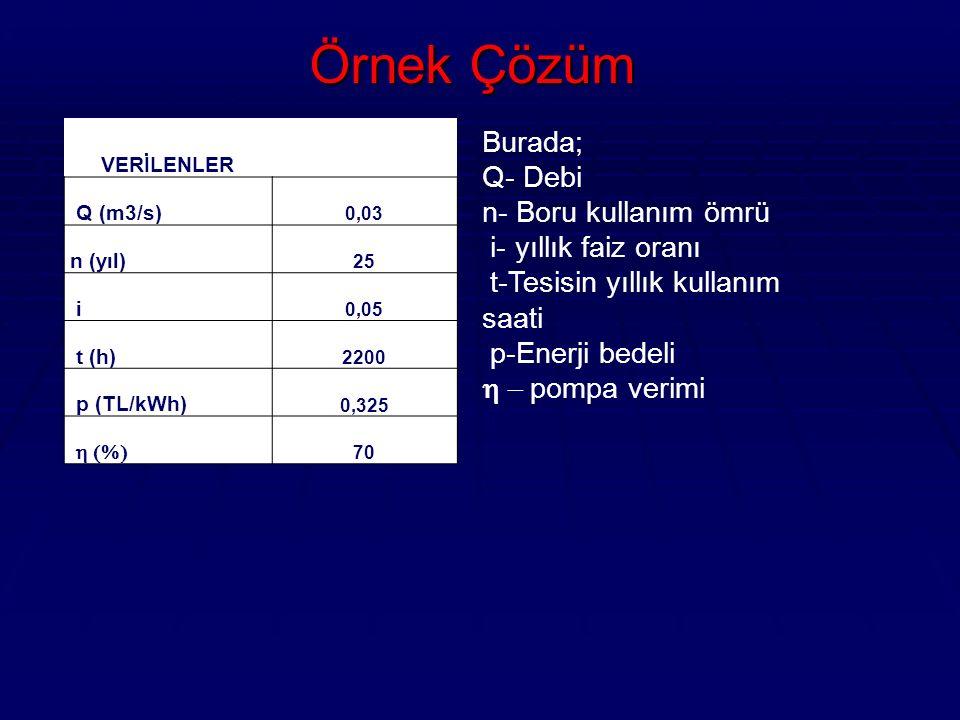 Örnek Çözüm Burada; Q- Debi n- Boru kullanım ömrü i- yıllık faiz oranı