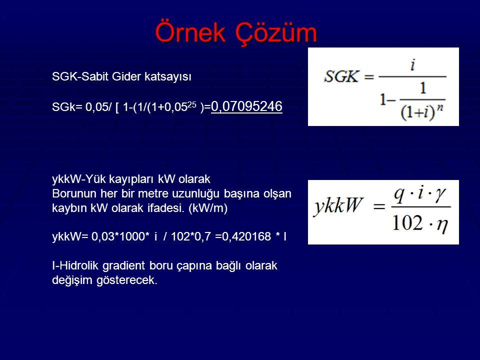 Örnek Çözüm h SGK-Sabit Gider katsayısı