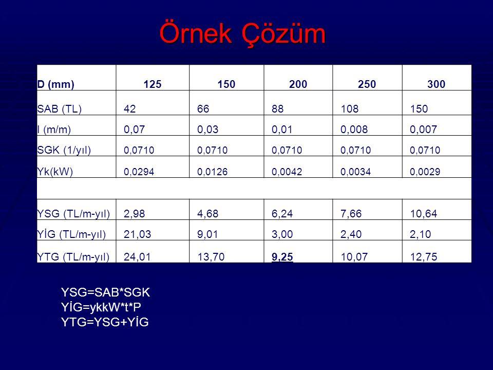 Örnek Çözüm h YSG=SAB*SGK YİG=ykkW*t*P YTG=YSG+YİG D (mm) 125 150 200