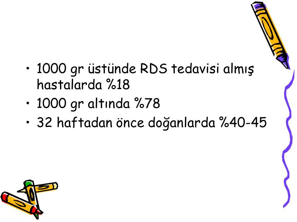 1000 gr üstünde RDS tedavisi almış hastalarda %18