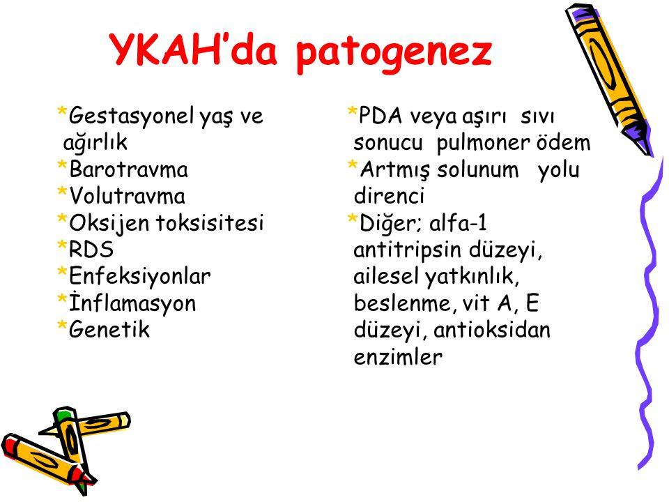 YKAH'da patogenez *Gestasyonel yaş ve ağırlık *Barotravma *Volutravma
