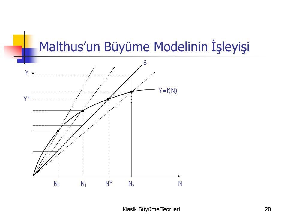 Malthus'un Büyüme Modelinin İşleyişi