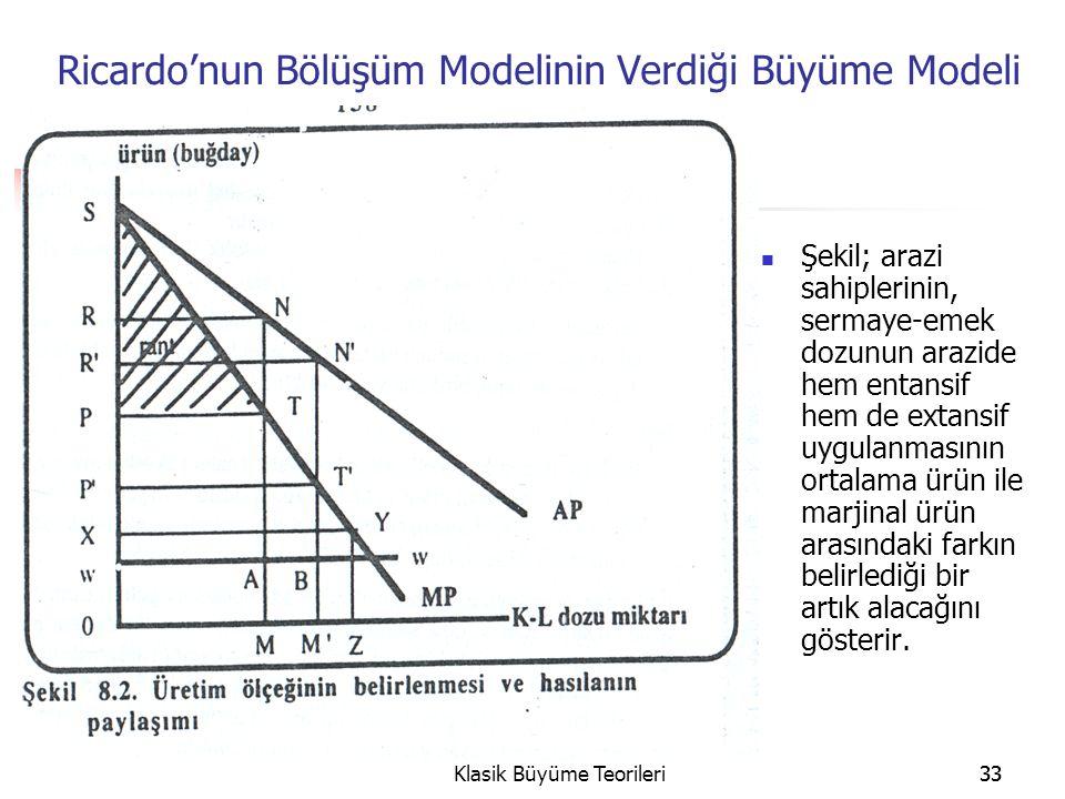 Ricardo'nun Bölüşüm Modelinin Verdiği Büyüme Modeli