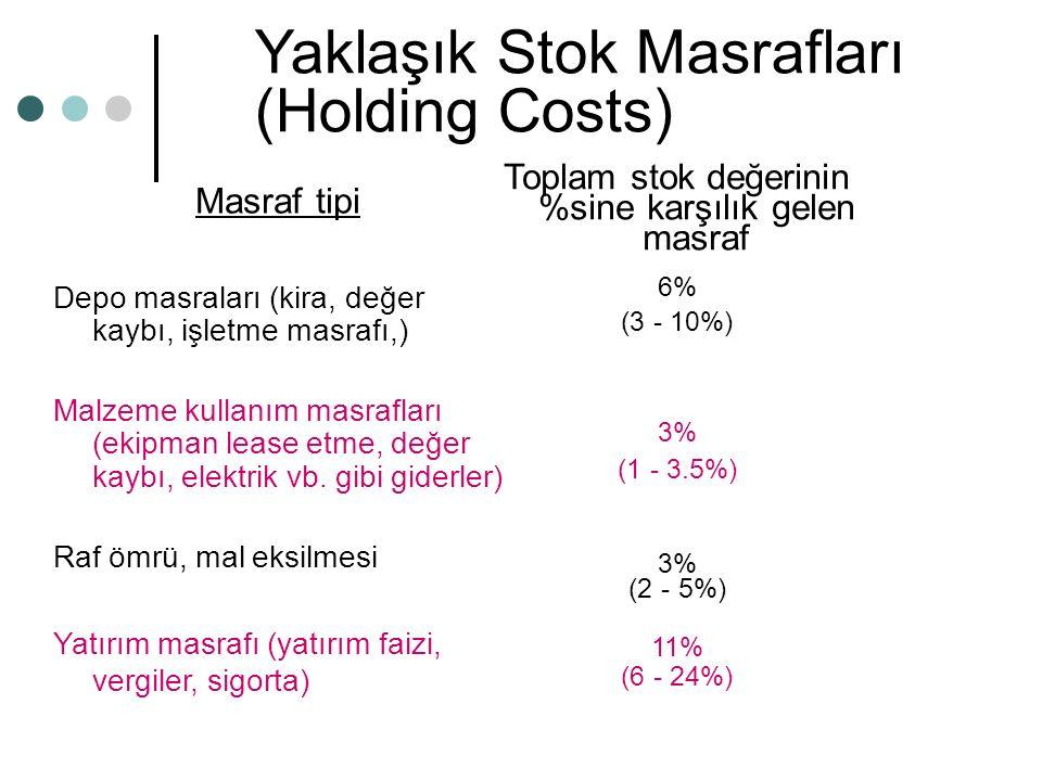 Toplam stok değerinin %sine karşılık gelen masraf