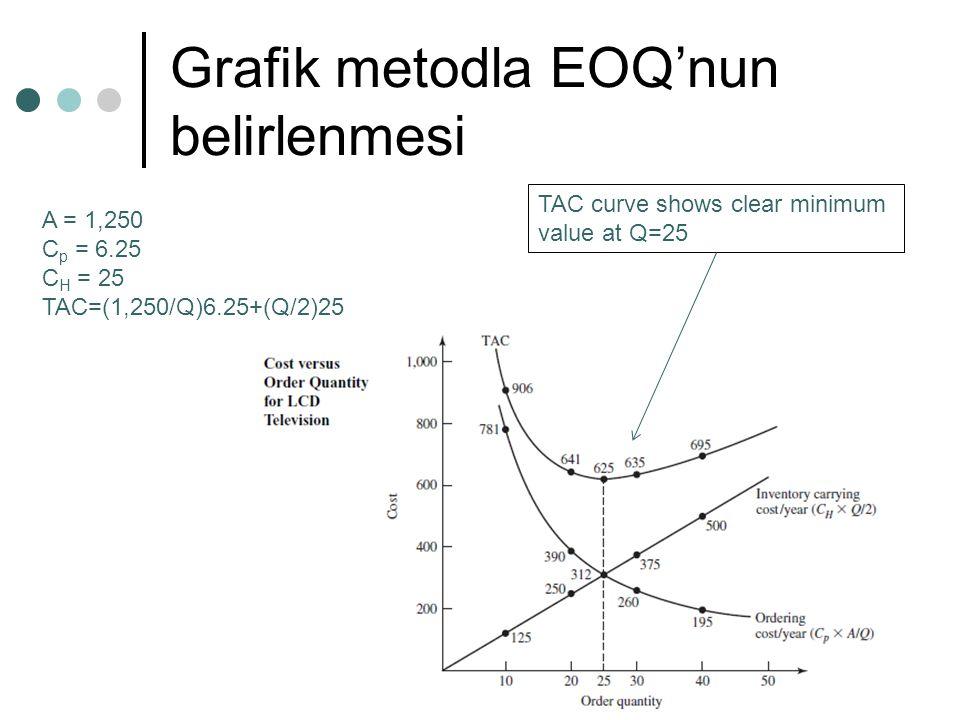Grafik metodla EOQ'nun belirlenmesi