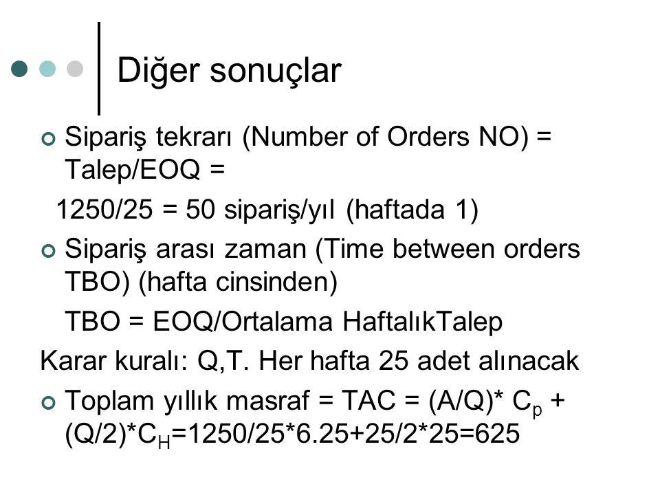 Diğer sonuçlar Sipariş tekrarı (Number of Orders NO) = Talep/EOQ =
