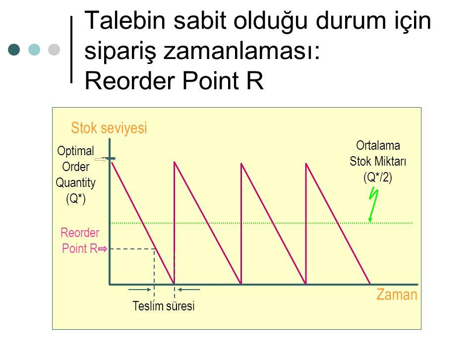 Talebin sabit olduğu durum için sipariş zamanlaması: Reorder Point R