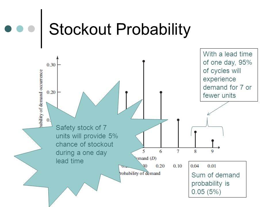 Stockout Probability With a lead time of one day, 95% of cycles will experience demand for 7 or fewer units.