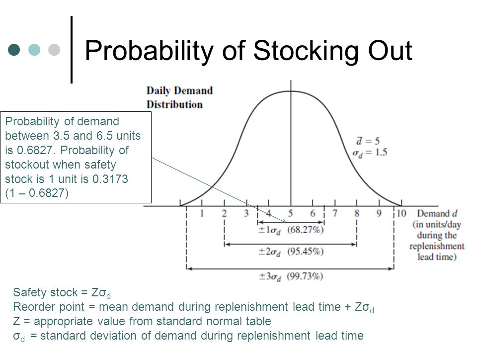Probability of Stocking Out