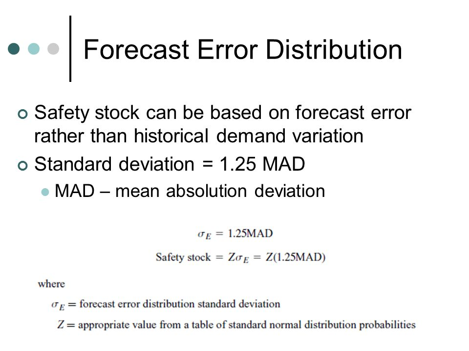 Forecast Error Distribution