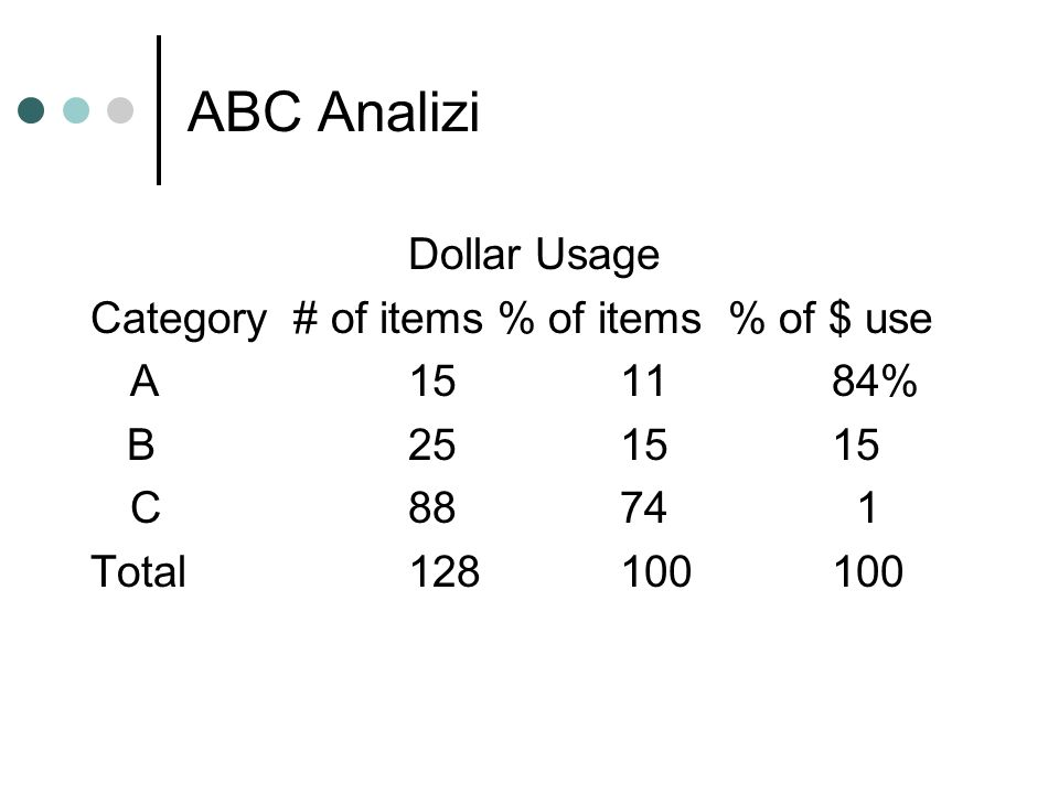 ABC Analizi Dollar Usage Category # of items % of items % of $ use