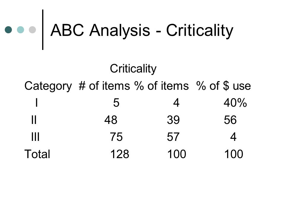 ABC Analysis - Criticality