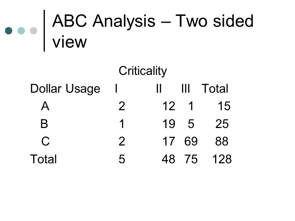 ABC Analysis – Two sided view