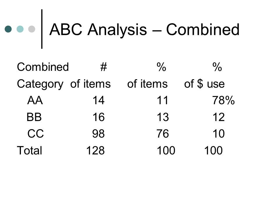 ABC Analysis – Combined