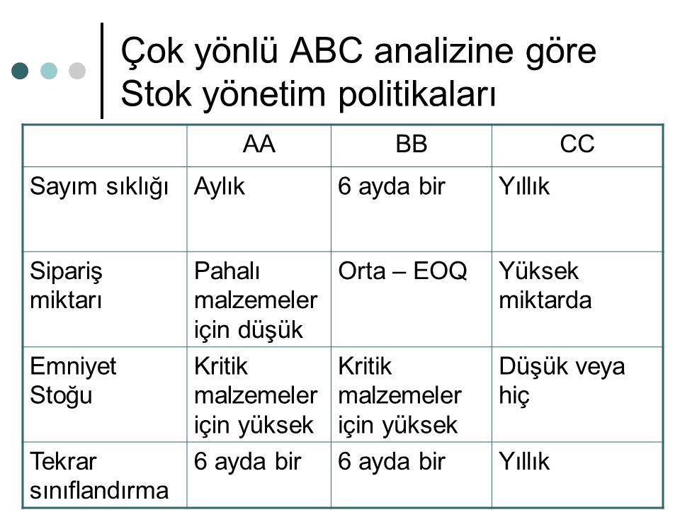 Çok yönlü ABC analizine göre Stok yönetim politikaları