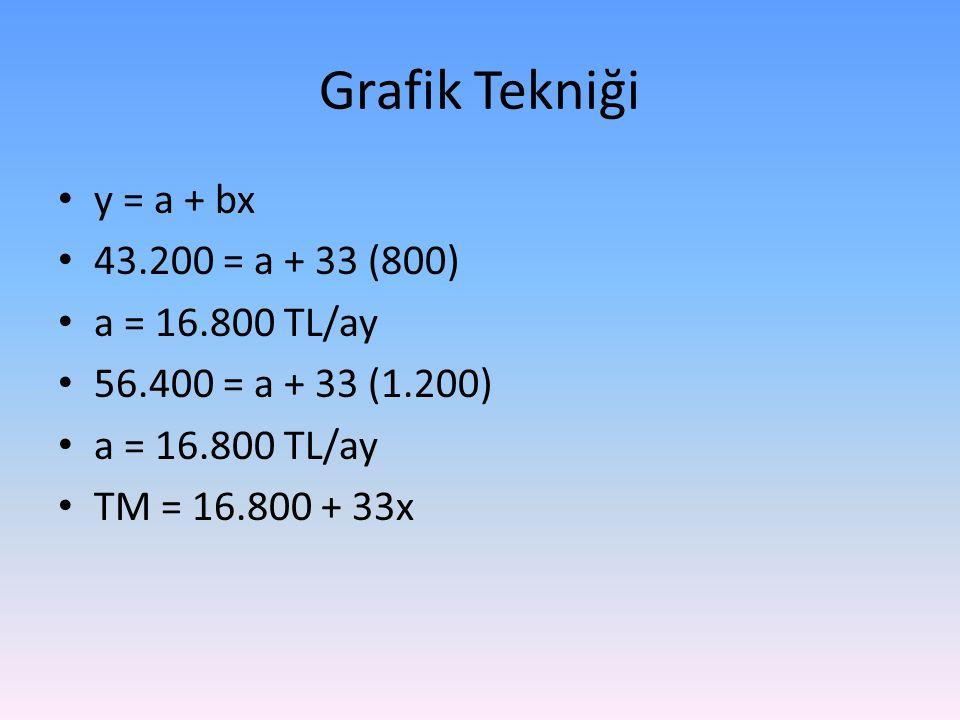 Grafik Tekniği y = a + bx 43.200 = a + 33 (800) a = 16.800 TL/ay