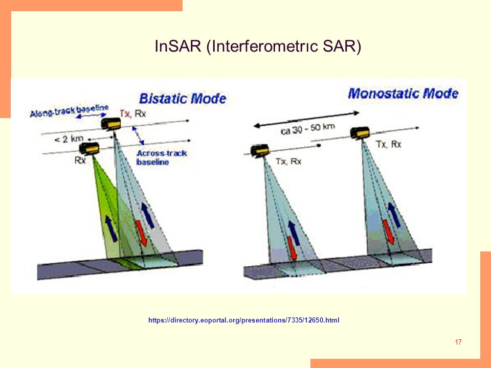 InSAR (Interferometrıc SAR)