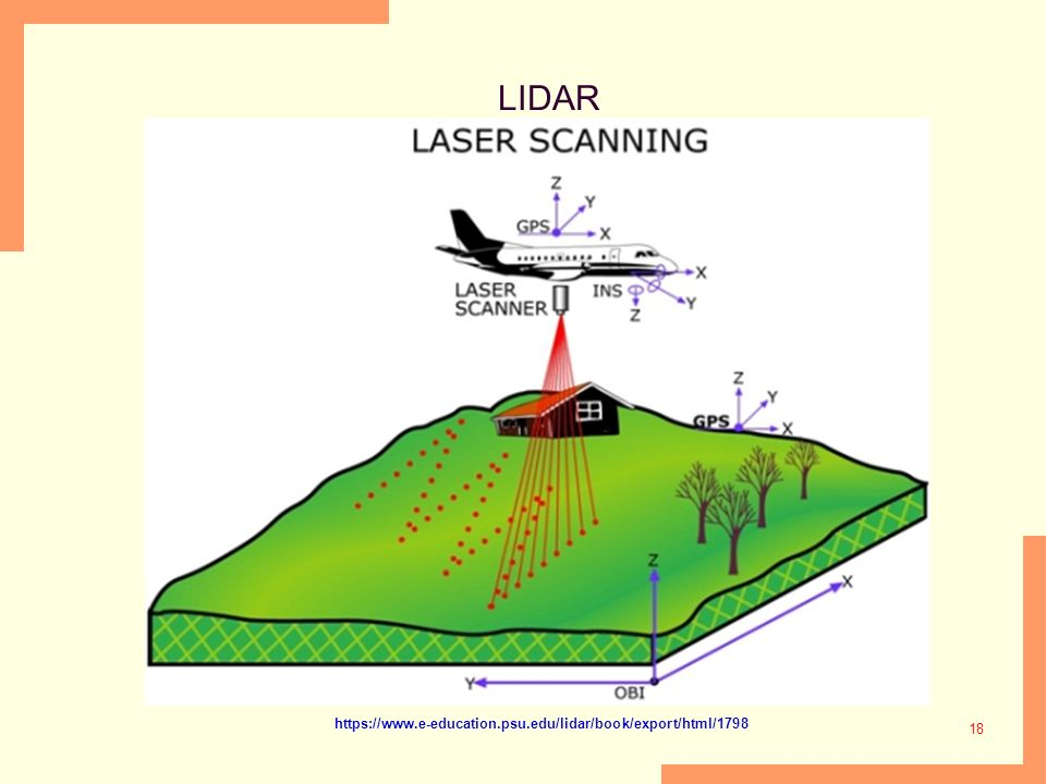LIDAR https://www.e-education.psu.edu/lidar/book/export/html/1798