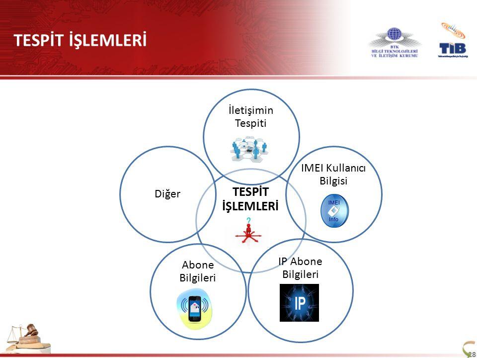 IMEI Kullanıcı Bilgisi
