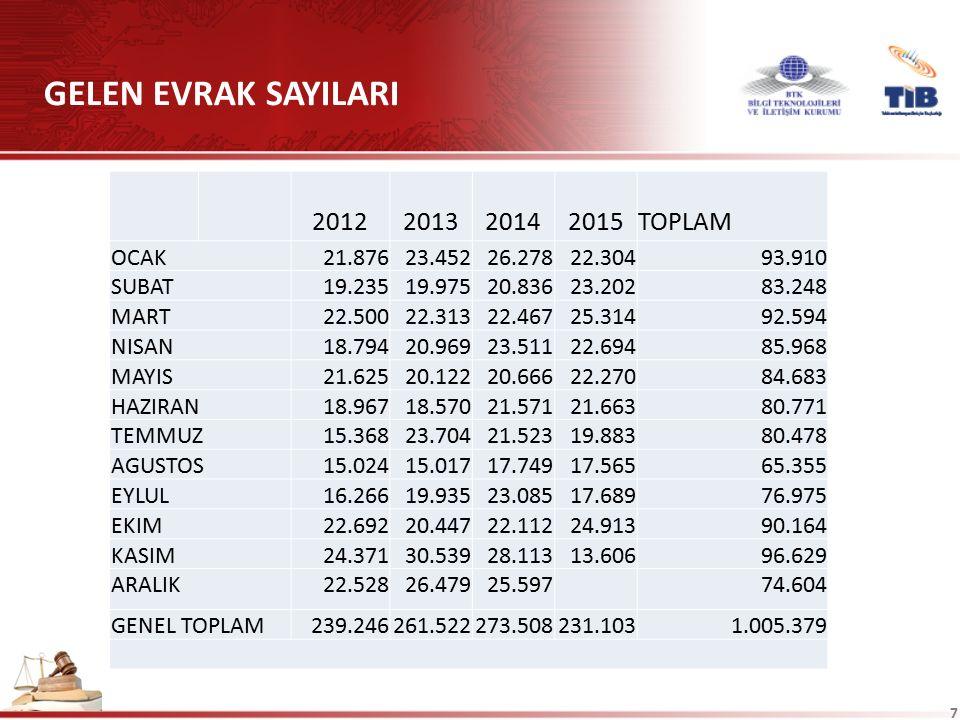 GELEN EVRAK SAYILARI 2012 2013 2014 2015 TOPLAM OCAK 21.876 23.452