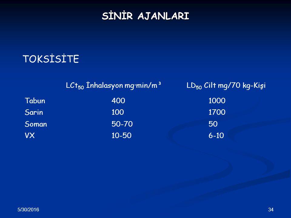 SİNİR AJANLARI TOKSİSİTE LCt50 İnhalasyon mg·min/m³