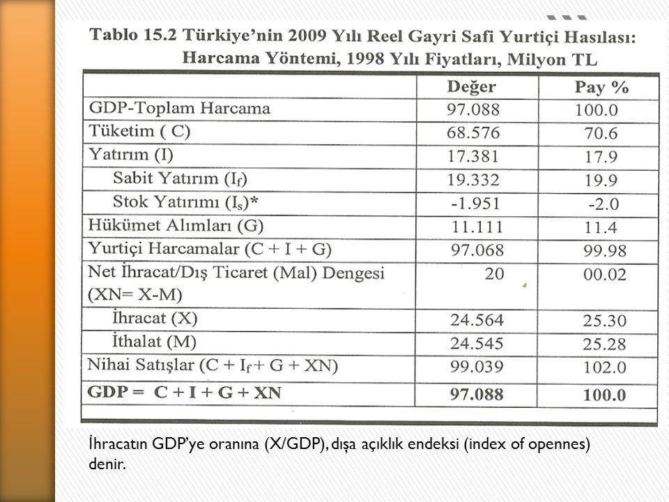 İhracatın GDP'ye oranına (X/GDP), dışa açıklık endeksi (index of opennes) denir.