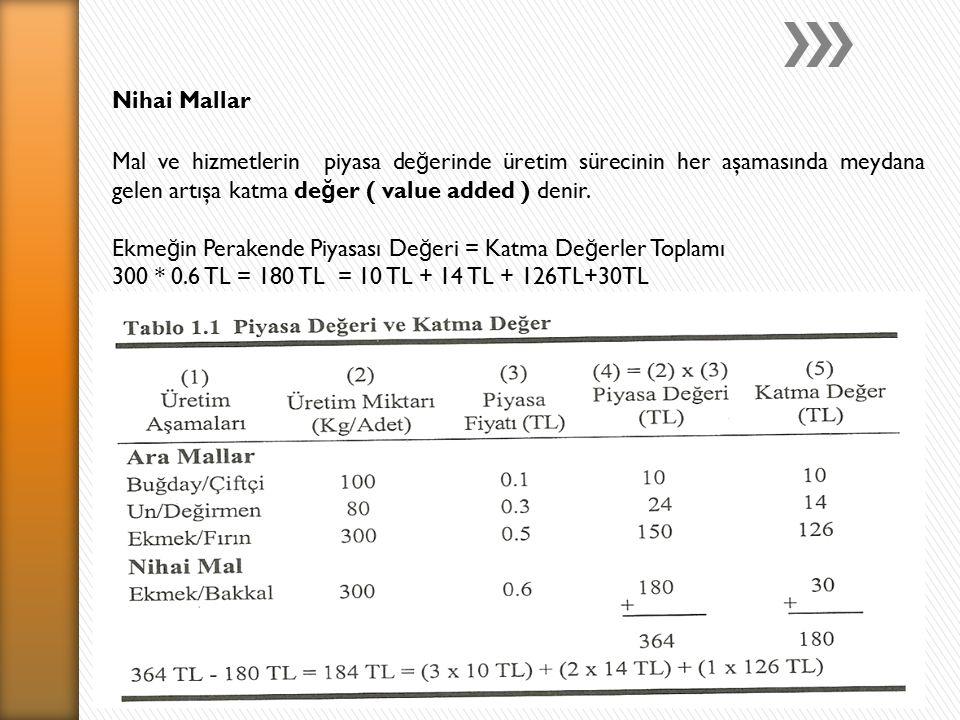 Nihai Mallar Mal ve hizmetlerin piyasa değerinde üretim sürecinin her aşamasında meydana gelen artışa katma değer ( value added ) denir.