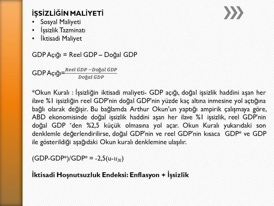 İŞSİZLİĞİN MALİYETİ Sosyal Maliyeti. İşsizlik Tazminatı. İktisadi Maliyet. GDP Açığı = Reel GDP – Doğal GDP.