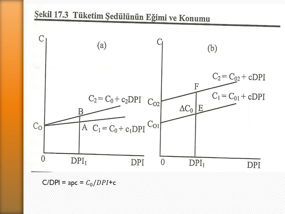 C/DPI = apc = 𝐶 0 /𝐷𝑃𝐼+c