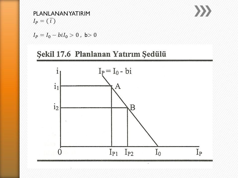 PLANLANAN YATIRIM 𝐼 𝑃 =( 𝑖 ) 𝐼 𝑃 = 𝐼 0 −𝑏𝑖 𝐼 0 >0 , b>0