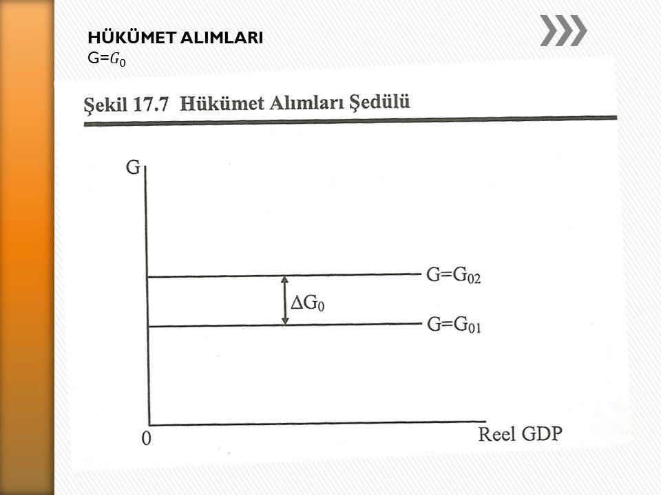 HÜKÜMET ALIMLARI G= 𝐺 0