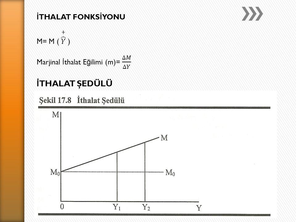 İTHALAT ŞEDÜLÜ İTHALAT FONKSİYONU M= M ( 𝑌 + )