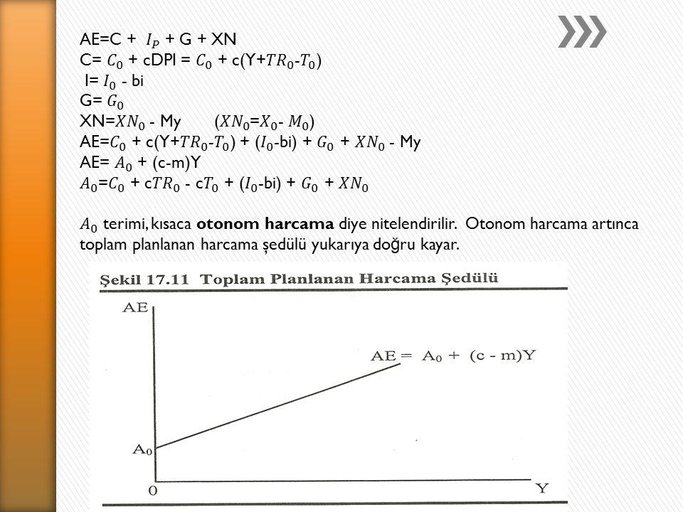 AE=C + 𝐼 𝑃 + G + XN C= 𝐶 0 + cDPI = 𝐶 0 + c(Y+ 𝑇𝑅 0 - 𝑇 0 ) I= 𝐼 0 - bi. G= 𝐺 0. XN= 𝑋𝑁 0 - My ( 𝑋𝑁 0 = 𝑋 0 - 𝑀 0 )